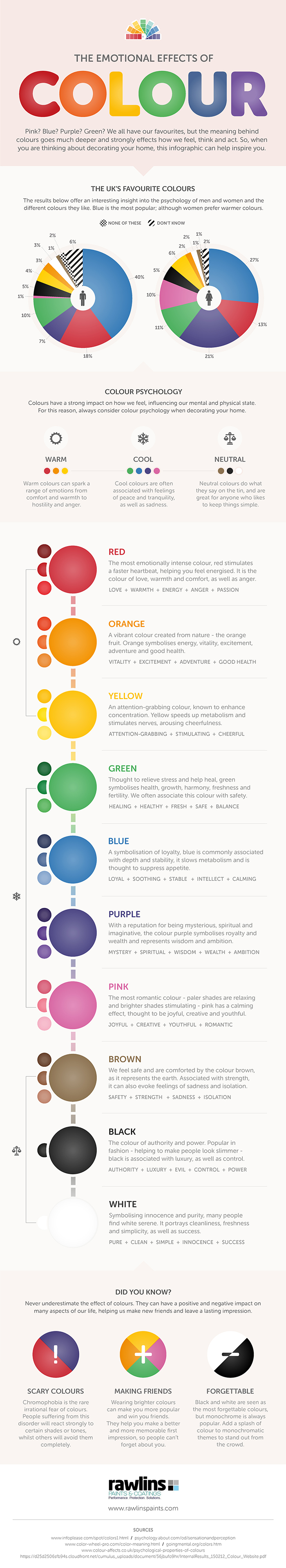 The Emotional Effects of Colour