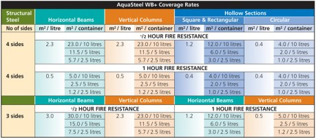 Fire resistance steel paint coverage times