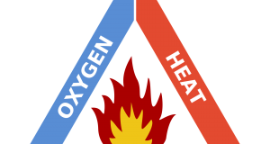 Fire Triangle Consists Of Oxygen, Heat and Fuel