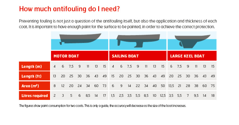 How Much Antifouling Do I Need?